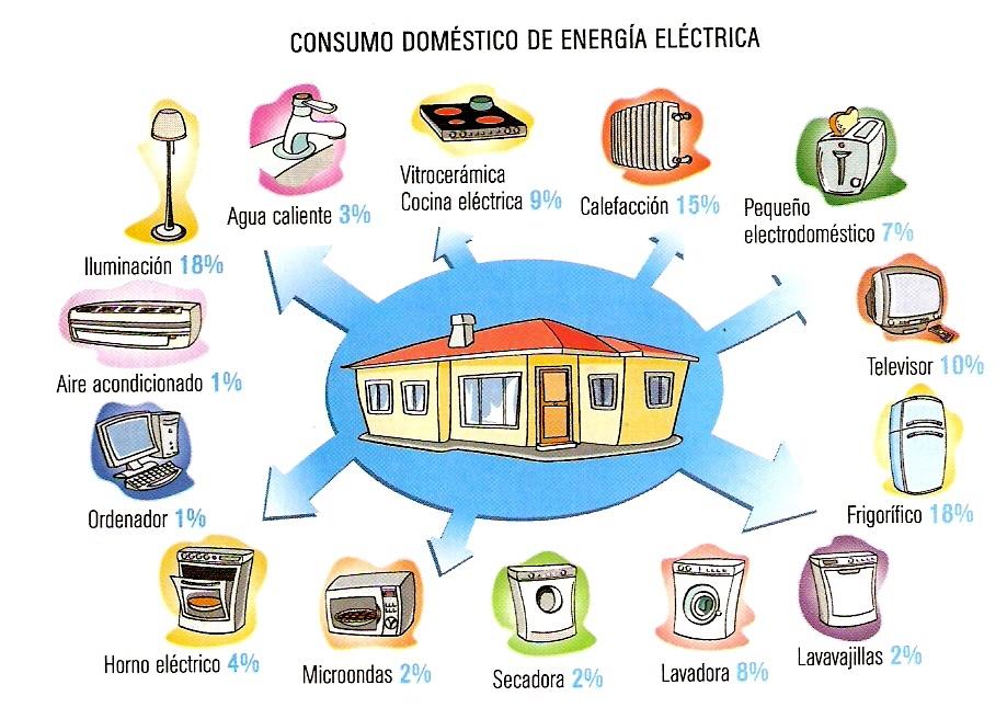 17trucos para ahorrar energia en la casa