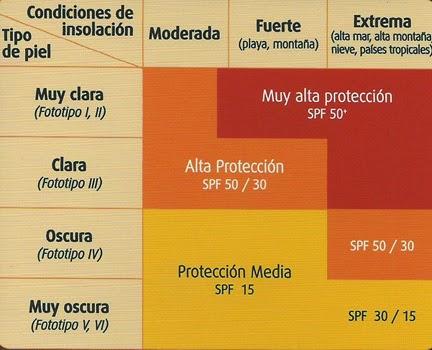 como elegir un protector adecuado segun la piel